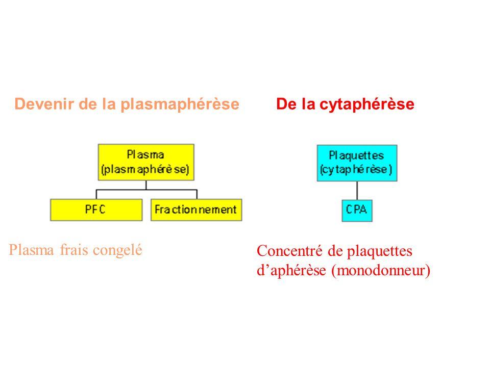 Plasma frais congelé Concentré de plaquettes daphérèse (monodonneur) Devenir de la plasmaphérèseDe la cytaphérèse