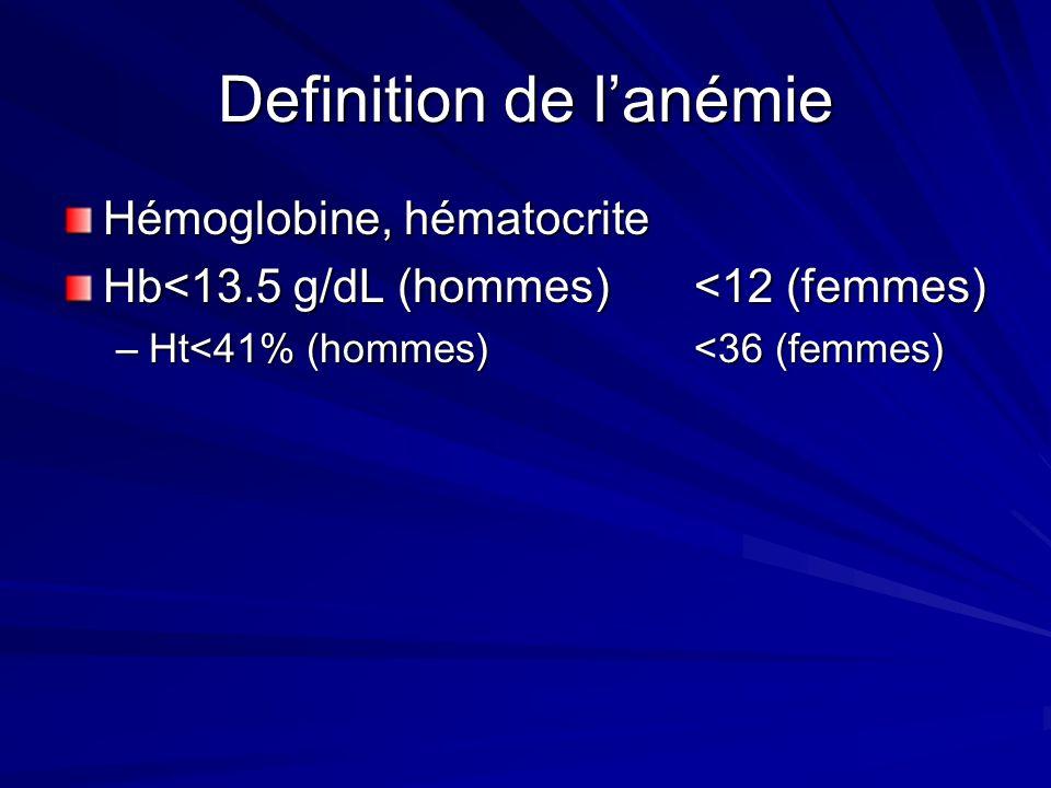 GR : Les acteurs(2) Fer –Élément clé dans la production dhémoglobine –Labsorption est pauvre Transferrine –Transporteur du fer Ferritine –Lie le fer,