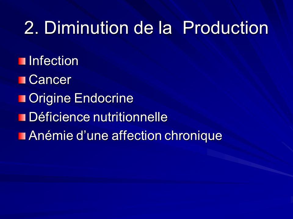 1.Perte de sang Aigue –Traumatique –Ou : Maelena, hématémèse, ménometroragie Chronique –Perte de sang occulte Polype ou cancer colorectal gynécologiqu