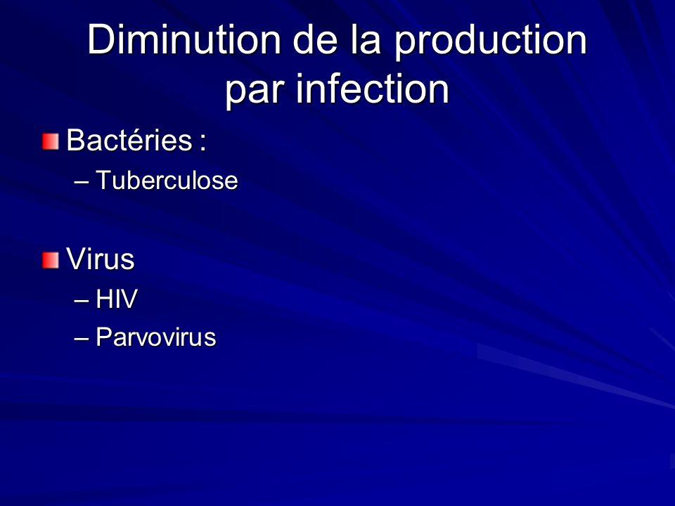 2. Diminution de la Production InfectionCancer Origine Endocrine Déficience nutritionnelle Anémie dune affection chronique
