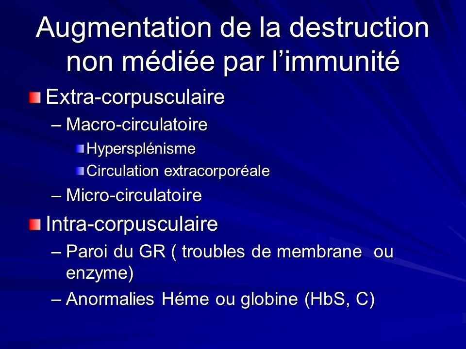Augmentation de la destruction médié par limmunité Agglutinines froides –Hémoglobinurie paroxystique nocturne –Anémie hémolytique Agglutinines chaudes