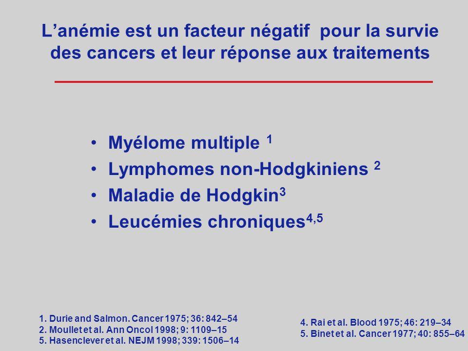 RESULTATS DE LECAS 1 (European Cancer Anemia Survey) PREVALENCE de l anémie (Hb <12 g/dL) chez 15.367 patients cancéreux: –39.3% à lenregistrement –67