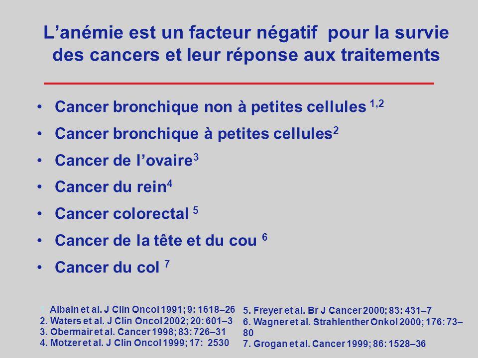 Lanémie est un facteur négatif pour la survie des cancers et leur réponse aux traitements Myélome multiple 1 Lymphomes non-Hodgkiniens 2 Maladie de Ho