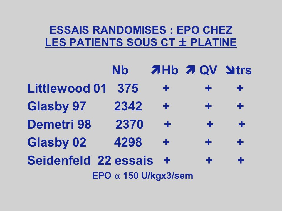 Erythropoiétine (EPO) Erythropoiétine (Eprex*) EPO humaine recombinante :rHuEPO - 150 à 300 UI/Kg/3fois/sem Darbopoiétine : (aranesp*)forme glycosylée