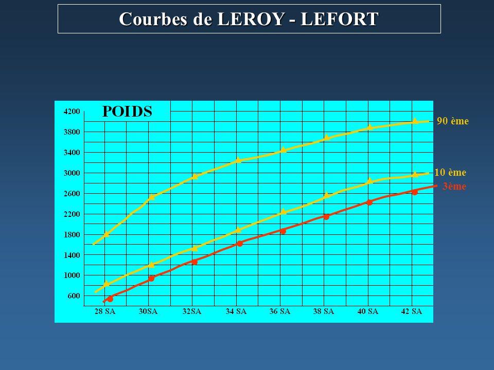 3ème 10 ème 90 ème Courbes de LEROY - LEFORT