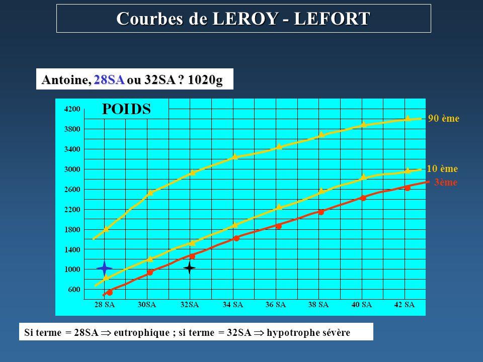 3ème 10 ème 90 ème Courbes de LEROY - LEFORT ok