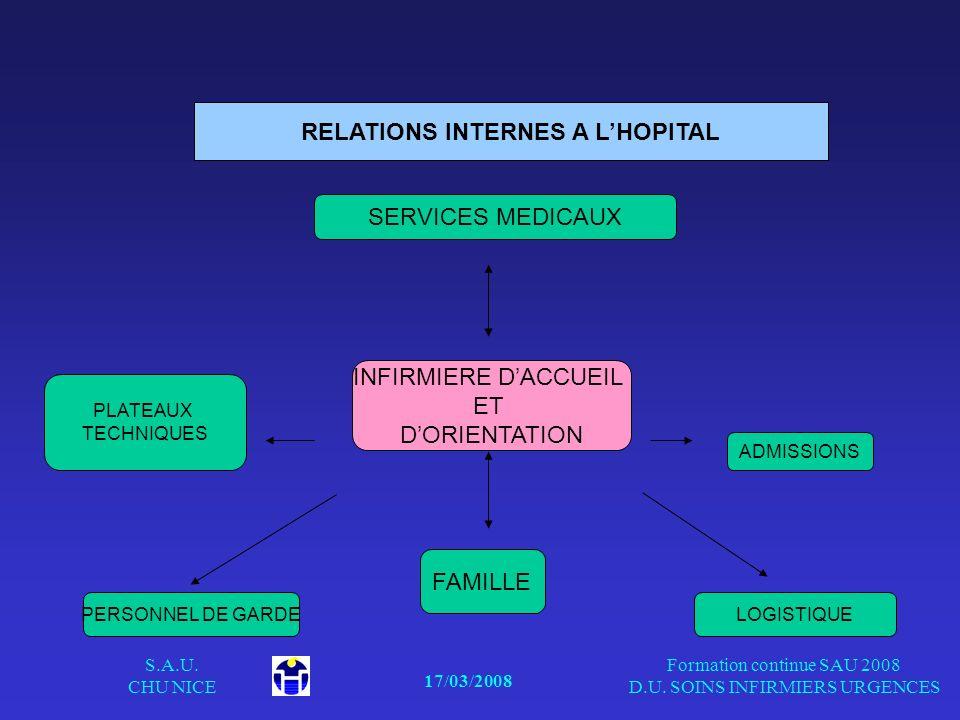 17/03/2008 S.A.U. CHU NICE Formation continue SAU 2008 D.U. SOINS INFIRMIERS URGENCES INFIRMIERE DACCUEIL ET DORIENTATION SERVICES MEDICAUX FAMILLE PL