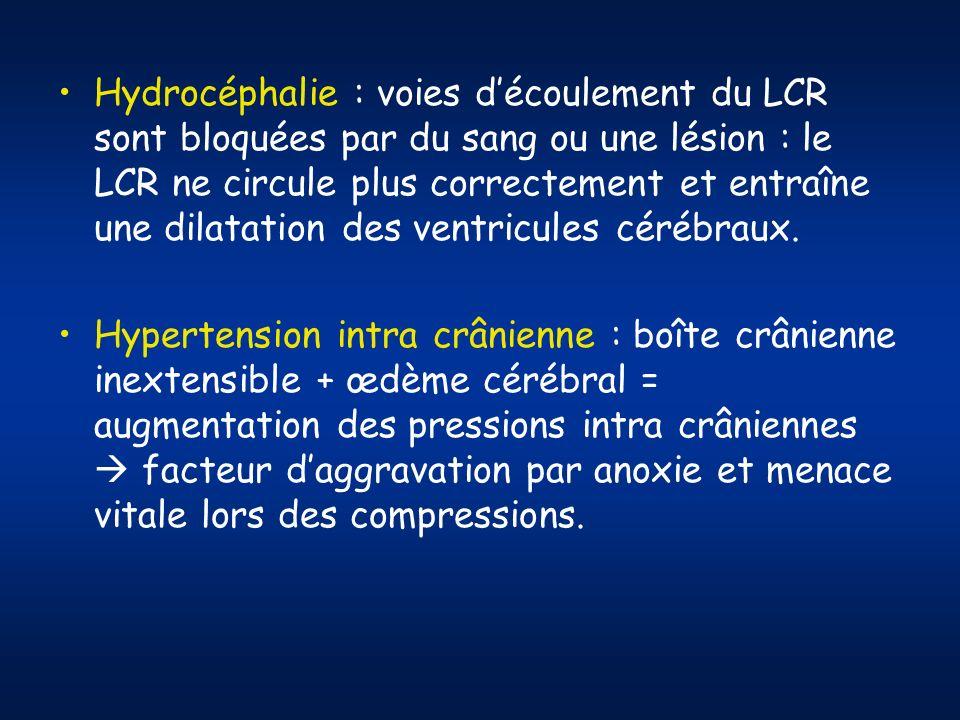 Hydrocéphalie : voies découlement du LCR sont bloquées par du sang ou une lésion : le LCR ne circule plus correctement et entraîne une dilatation des ventricules cérébraux.