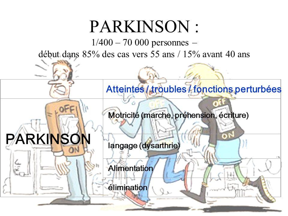 PARKINSON : 1/400 – 70 000 personnes – début dans 85% des cas vers 55 ans / 15% avant 40 ans PARKINSON Motricité (marche, préhension, écriture) langag