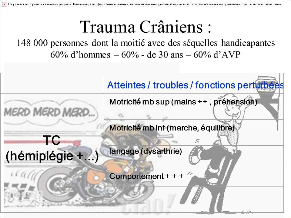 Trauma Crâniens : 148 000 personnes dont la moitié avec des séquelles handicapantes 60% dhommes – 60% - de 30 ans – 60% dAVP Atteintes / troubles / fo