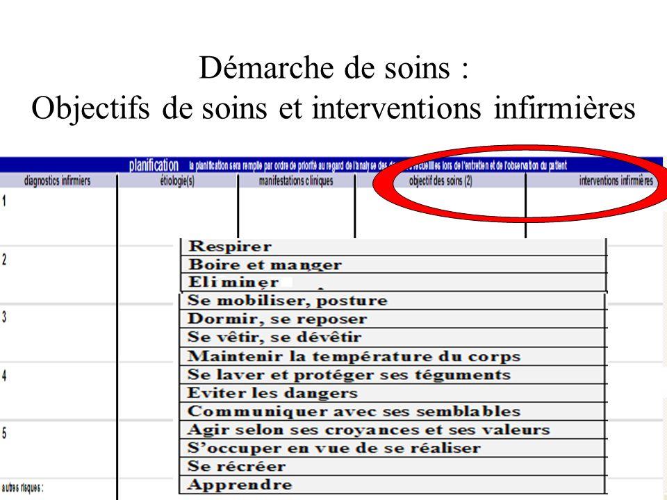 Démarche de soins : Objectifs de soins et interventions infirmières