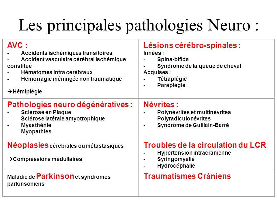 Les principales pathologies Neuro : AVC : - Accidents ischémiques transitoires - Accident vasculaire cérébral ischémique constitué - Hématomes intra c