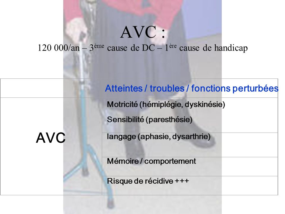 AVC : 120 000/an – 3 ème cause de DC – 1 ère cause de handicap AVC Motricité (hémiplégie, dyskinésie) Sensibilité (paresthésie) langage (aphasie, dysa
