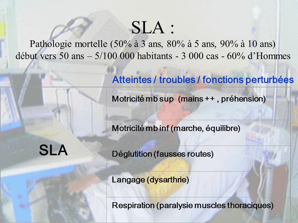 SLA : Pathologie mortelle (50% à 3 ans, 80% à 5 ans, 90% à 10 ans) début vers 50 ans – 5/100 000 habitants - 3 000 cas - 60% dHommes Atteintes / troub