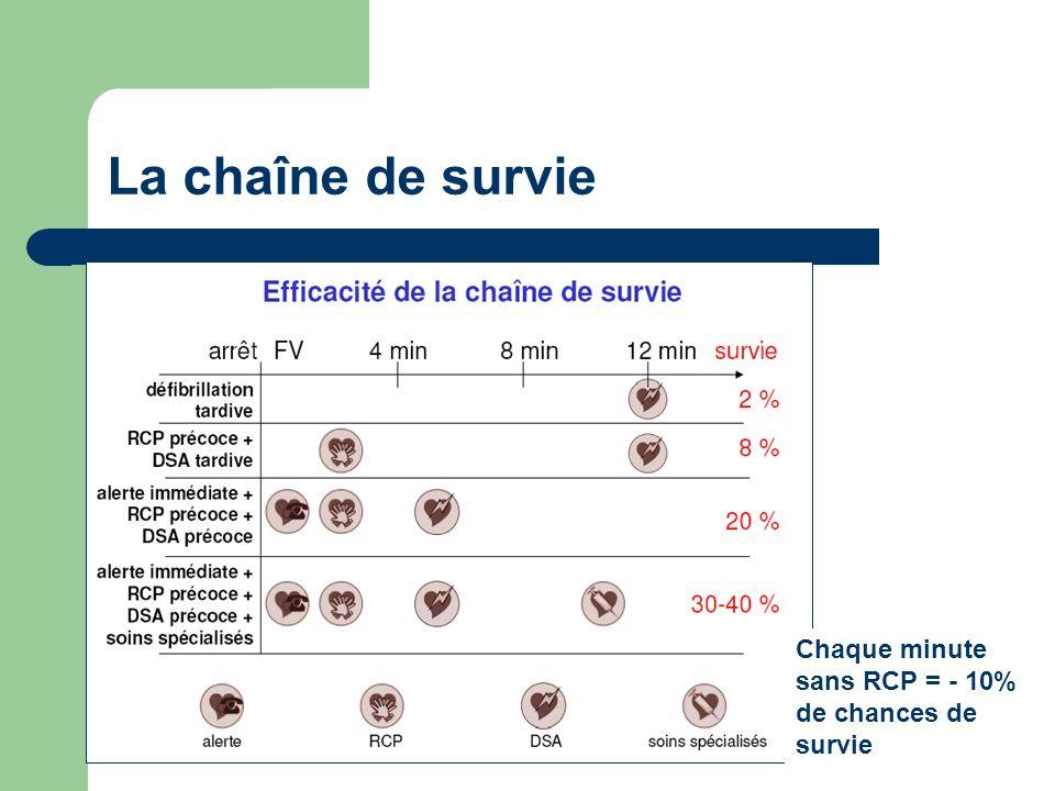 La chaîne de survie Chaque minute sans RCP = - 10% de chances de survie