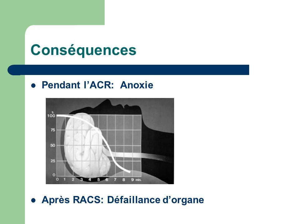 Conséquences Pendant lACR: Anoxie Après RACS: Défaillance dorgane