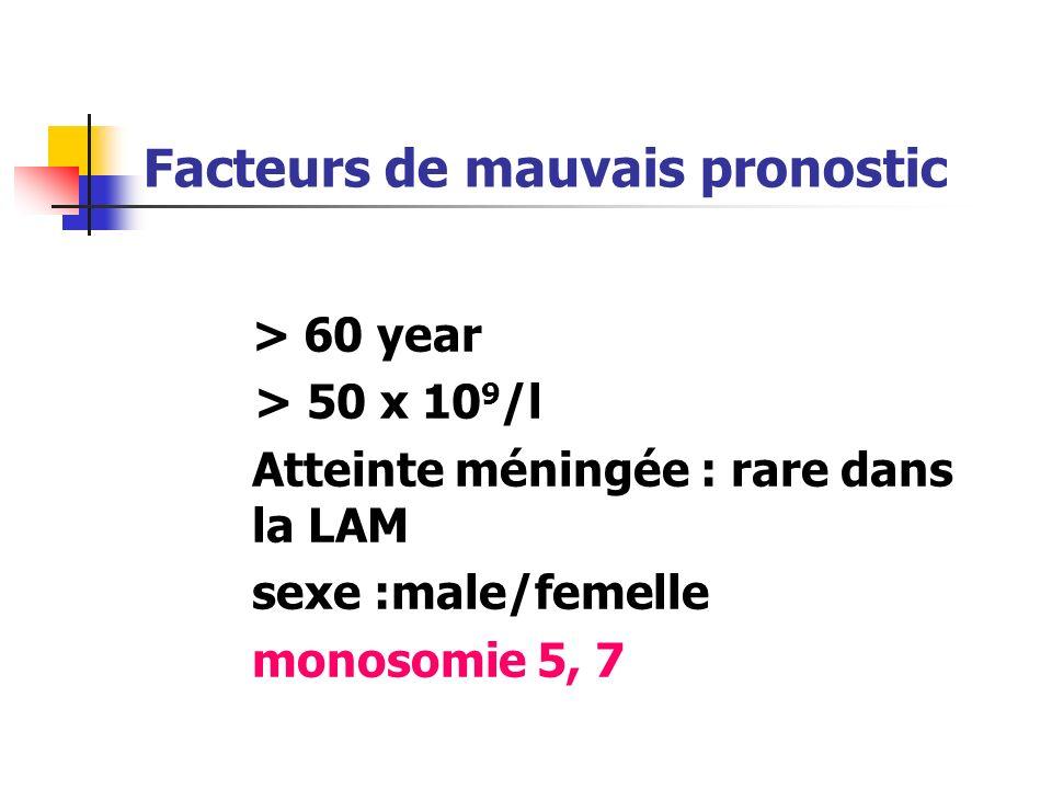 Complications Effets tardifs : Cardiaques : Arythmie, cardiomyopathie Pulmonaire : Fibrose Endocriniens: retard de croissance, hypothyroidisme, dysfon