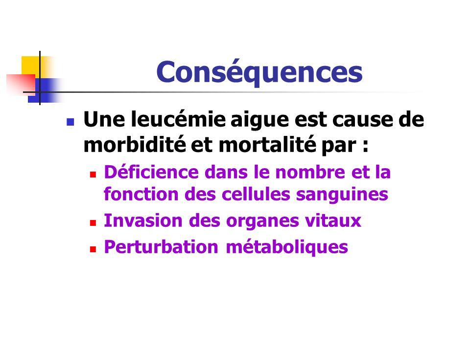 Conséquences Une leucémie aigue est cause de morbidité et mortalité par : Déficience dans le nombre et la fonction des cellules sanguines Invasion des organes vitaux Perturbation métaboliques