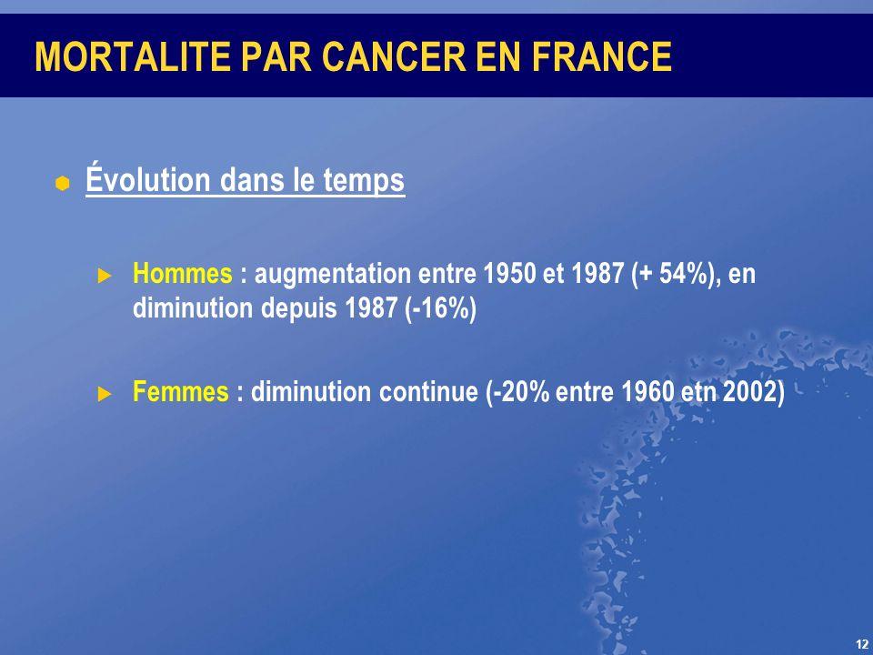 12 MORTALITE PAR CANCER EN FRANCE Évolution dans le temps Hommes : augmentation entre 1950 et 1987 (+ 54%), en diminution depuis 1987 (-16%) Femmes :