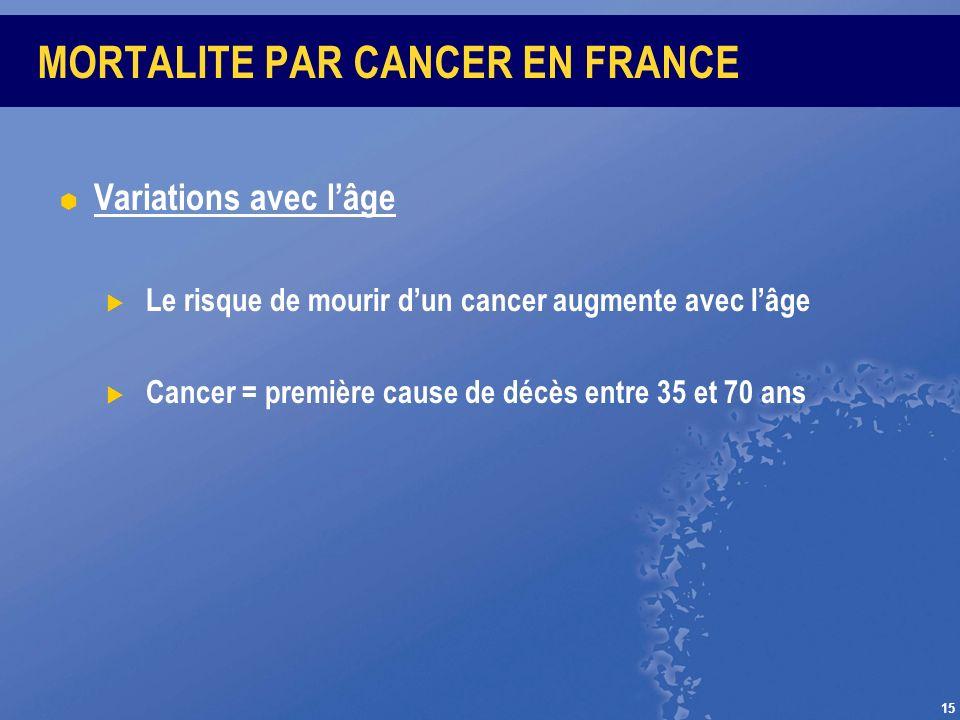 15 MORTALITE PAR CANCER EN FRANCE Variations avec lâge Le risque de mourir dun cancer augmente avec lâge Cancer = première cause de décès entre 35 et