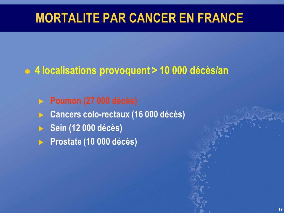 17 MORTALITE PAR CANCER EN FRANCE 4 localisations provoquent > 10 000 décès/an Poumon (27 000 décès) Cancers colo-rectaux (16 000 décès) Sein (12 000