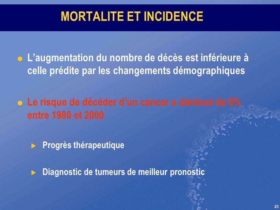 23 MORTALITE ET INCIDENCE Laugmentation du nombre de décès est inférieure à celle prédite par les changements démographiques Le risque de décéder dun