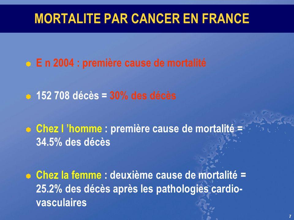 7 MORTALITE PAR CANCER EN FRANCE E n 2004 : première cause de mortalité 152 708 décès = 30% des décès Chez l homme : première cause de mortalité = 34.