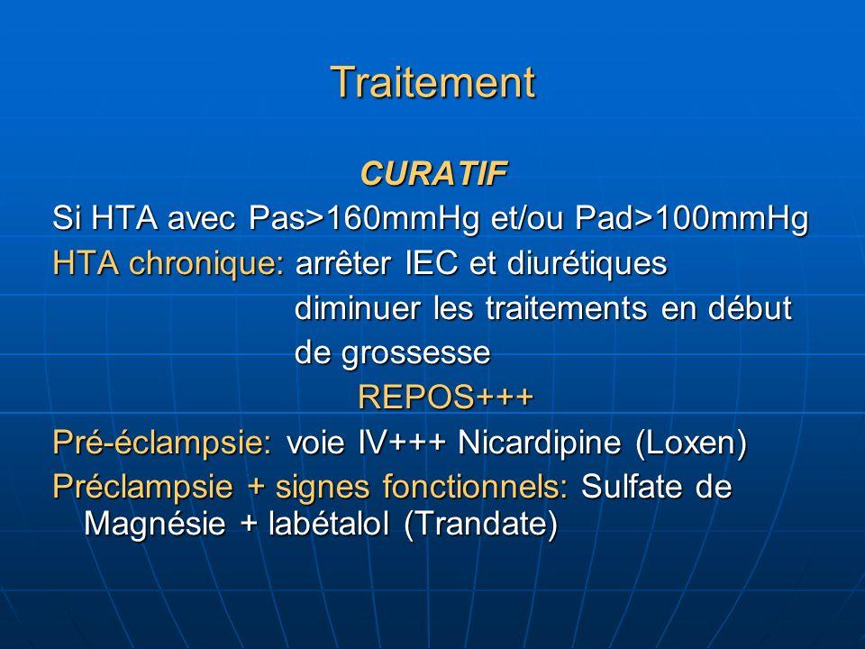 Traitement CURATIF Si HTA avec Pas>160mmHg et/ou Pad>100mmHg HTA chronique: arrêter IEC et diurétiques diminuer les traitements en début diminuer les traitements en début de grossesse de grossesse REPOS+++ REPOS+++ Pré-éclampsie: voie IV+++ Nicardipine (Loxen) Préclampsie + signes fonctionnels: Sulfate de Magnésie + labétalol (Trandate)