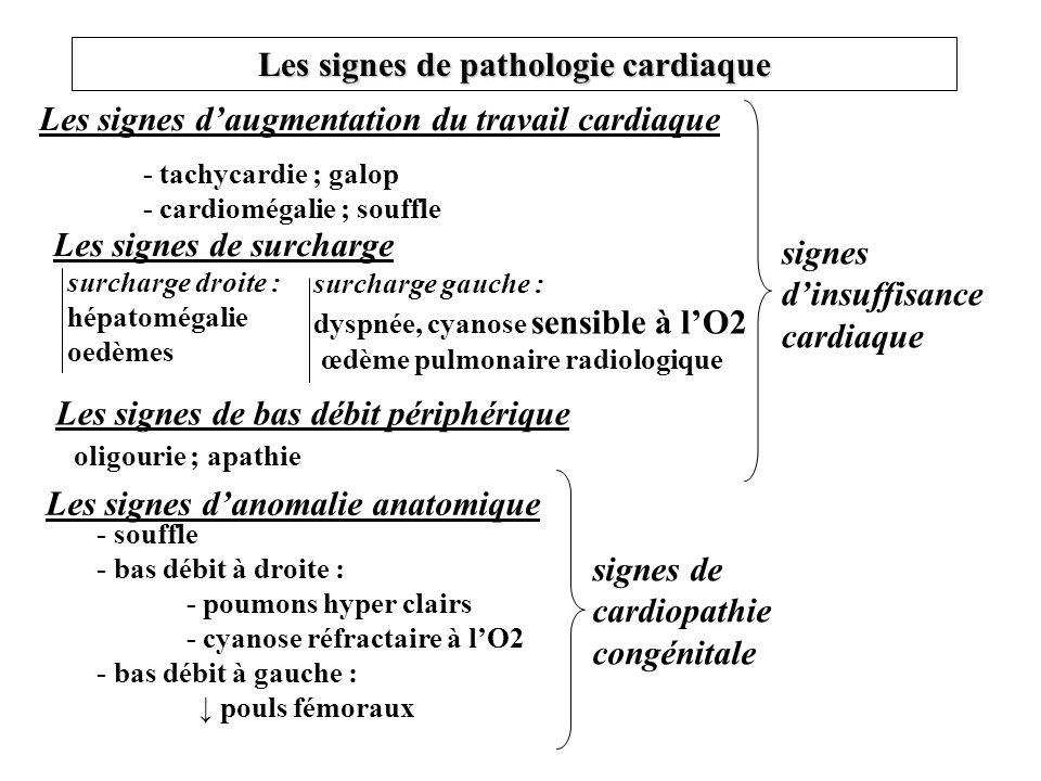 Les signes de pathologie cardiaque Les signes daugmentation du travail cardiaque - tachycardie ; galop - cardiomégalie ; souffle Les signes de bas déb