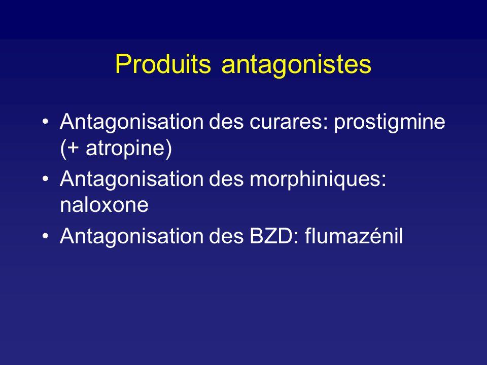 Produits antagonistes Antagonisation des curares: prostigmine (+ atropine) Antagonisation des morphiniques: naloxone Antagonisation des BZD: flumazénil