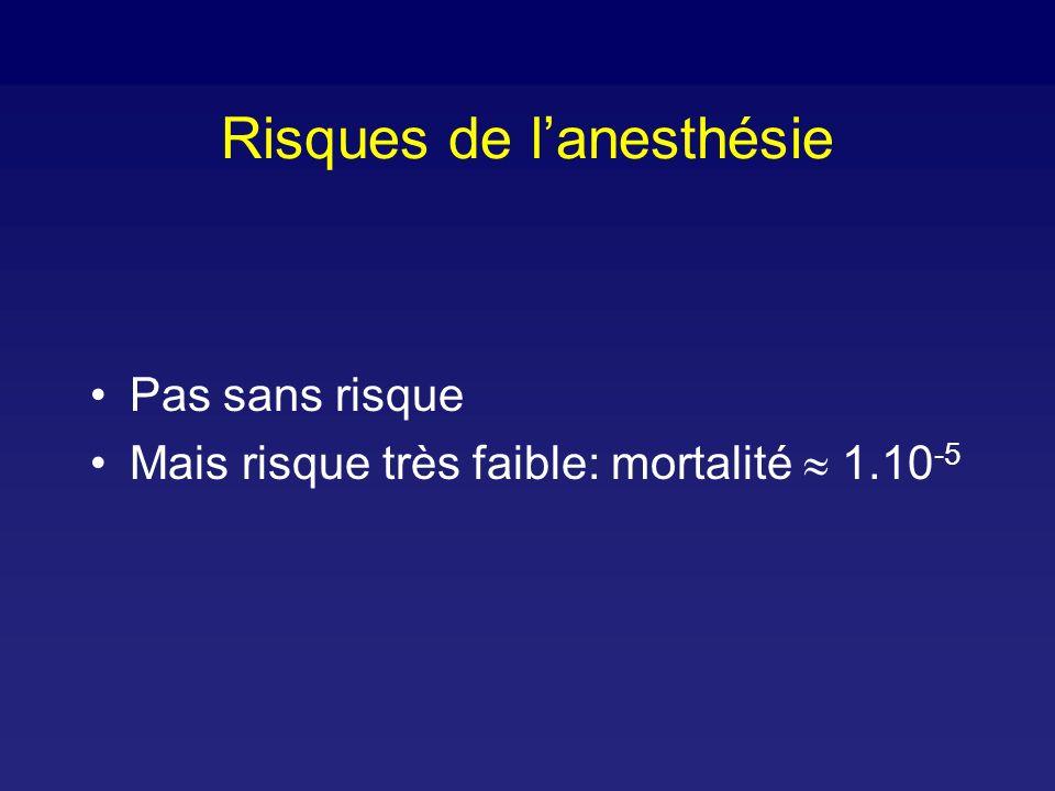 Risques de lanesthésie Pas sans risque Mais risque très faible: mortalité 1.10 -5