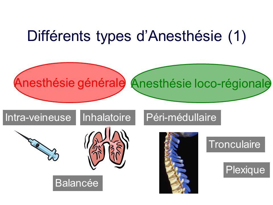 Inhalatoire Balancée Intra-veineusePéri-médullaire Tronculaire Anesthésie générale Anesthésie loco-régionale Différents types dAnesthésie (1) Plexique