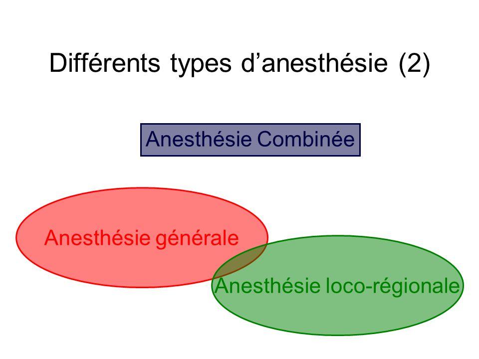 Différents types danesthésie (2) Anesthésie Combinée Anesthésie générale Anesthésie loco-régionale
