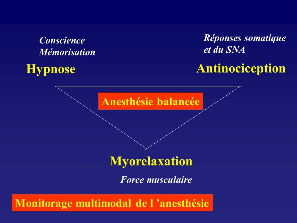 Anesthésie balancée Hypnose Antinociception Myorelaxation Conscience Mémorisation Réponses somatique et du SNA Force musculaire Monitorage multimodal de l anesthésie