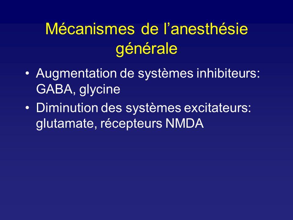 Mécanismes de lanesthésie générale Augmentation de systèmes inhibiteurs: GABA, glycine Diminution des systèmes excitateurs: glutamate, récepteurs NMDA