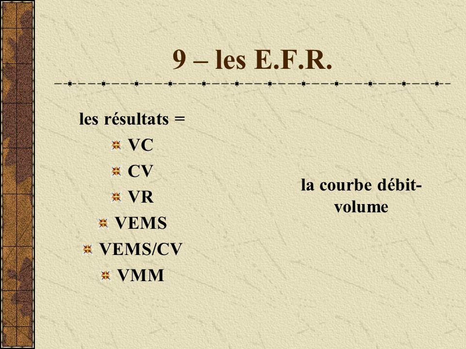 9 – les E.F.R. les résultats = VC CV VR VEMS VEMS/CV VMM la courbe débit- volume