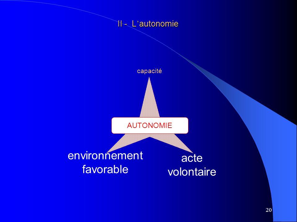 21 environnement favorable II - L autonomie II - L autonomie capacité AUTONOMIE Deuxième condition nécessaire à lexercice de lautonomie :