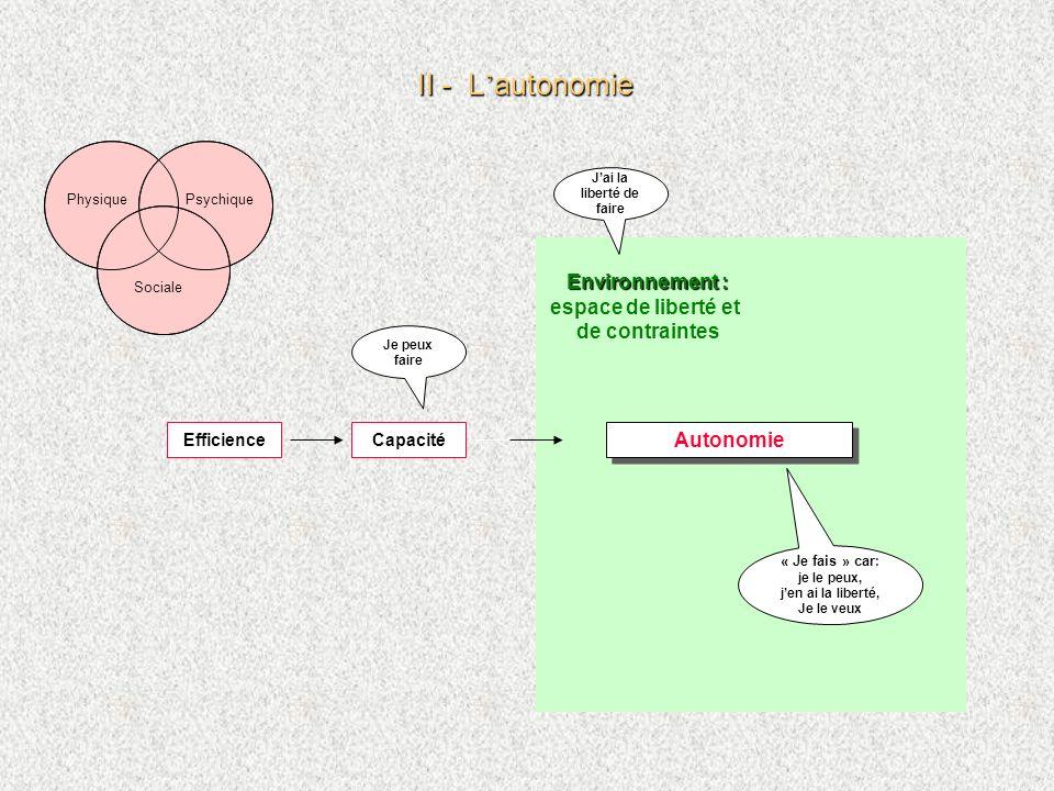 33 dautonomie Lautonomie peut et doit être qualifiée, et lon peut parler II - L autonomie II - L autonomie PhysiquePsychique Sociale Pour conclure