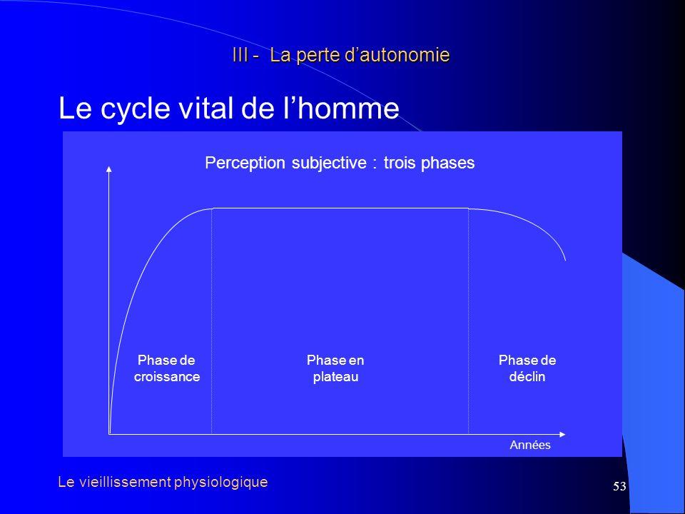 54 III - La perte dautonomie III - La perte dautonomie Le cycle vital de lhomme Phase de croissance Phase de décroissance Années Réalité biologique : Masse maigre deux phases Le vieillissement physiologique