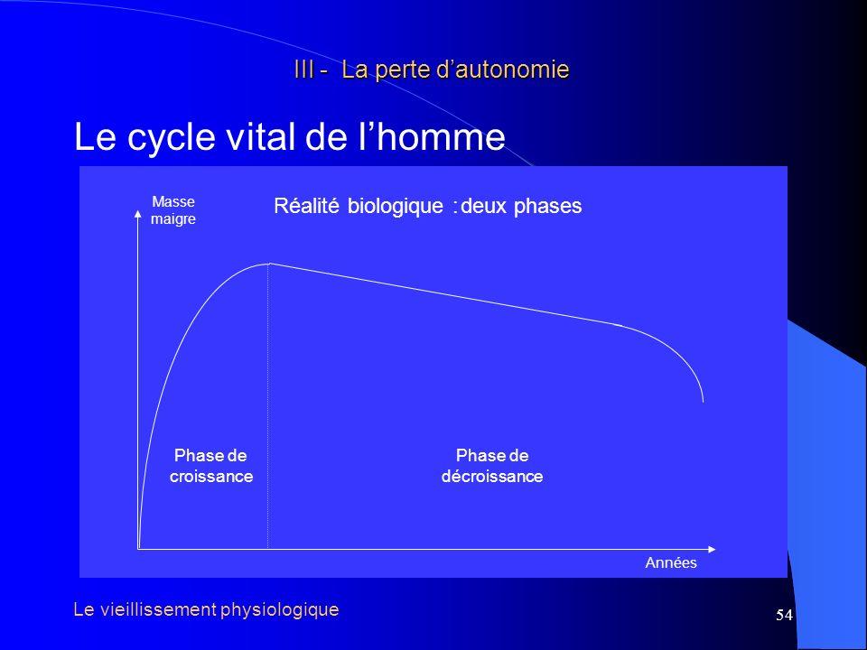 55 III - La perte dautonomie III - La perte dautonomie Le cycle vital de lhomme Capacités fonctionnelles Années Capacités fonctionnelles maximales Capacités fonctionnelles usuelles Capacités fonctionnelles de réserve Le vieillissement physiologique Capacités f.