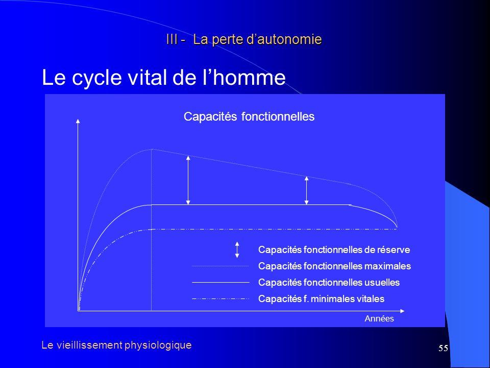 56 III - La perte dautonomie III - La perte dautonomie Le cycle vital de lhomme Années Capacités fonctionnelles usuelles Phase de croissance Phase en plateau Phase de déclin / Perception subjective Le vieillissement physiologique