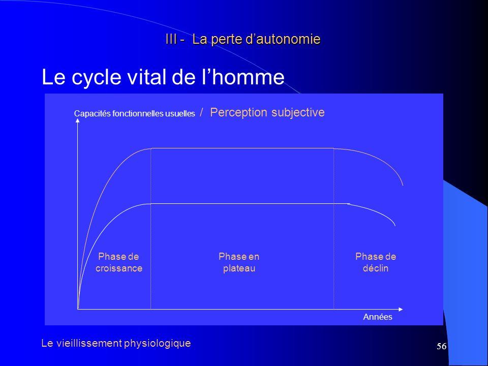 57 III - La perte dautonomie III - La perte dautonomie Le cycle vital de lhomme Capacités fonctionnelles Années Capacités fonctionnelles maximales Capacités fonctionnelles usuelles Le vieillissement physiologique