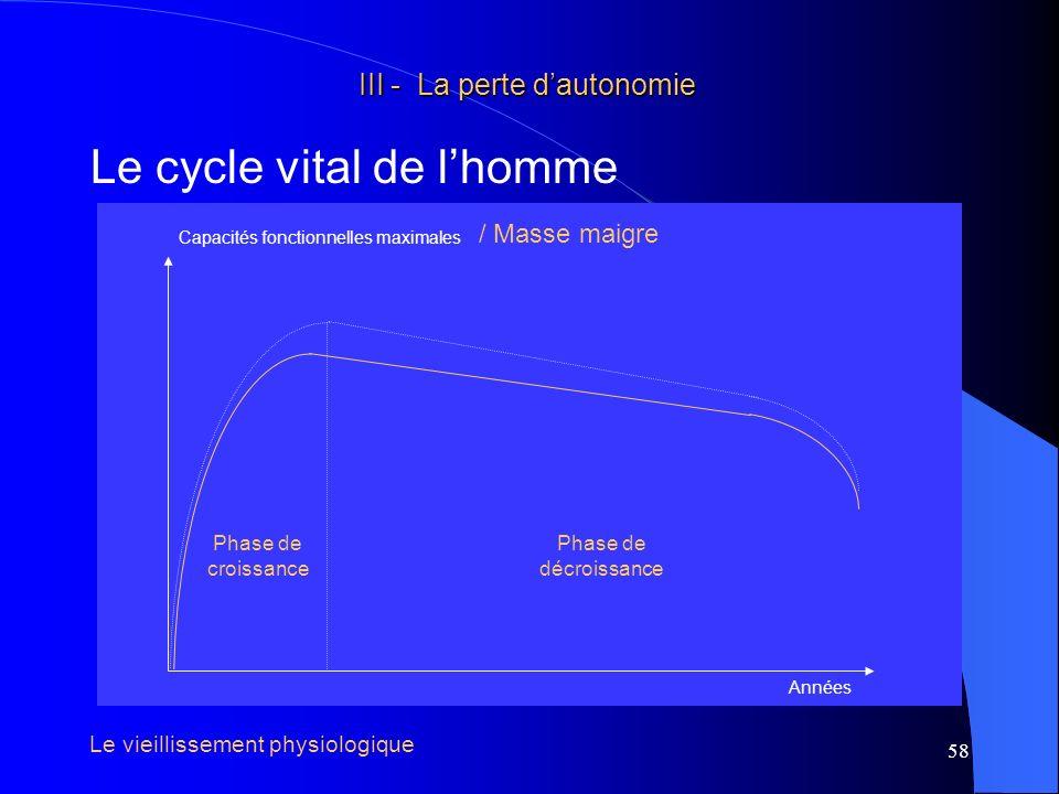 59 III - La perte dautonomie III - La perte dautonomie Le cycle vital de lhomme Années Capacités fonctionnelles maximales Le vieillissement physiologique Pertes fonctionnelles liées au vieillissement