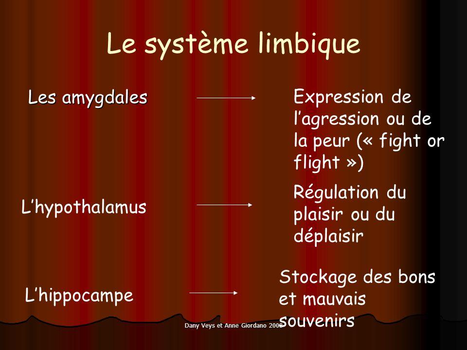Dany Veys et Anne Giordano 2008 Le système limbique Les amygdales Expression de lagression ou de la peur (« fight or flight ») Lhypothalamus Régulatio