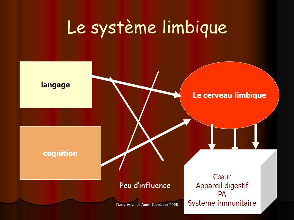 Dany Veys et Anne Giordano 2008 Le système limbique Le cerveau limbique langage cognition Peu dinfluence Cœur Appareil digestif PA Système immunitaire