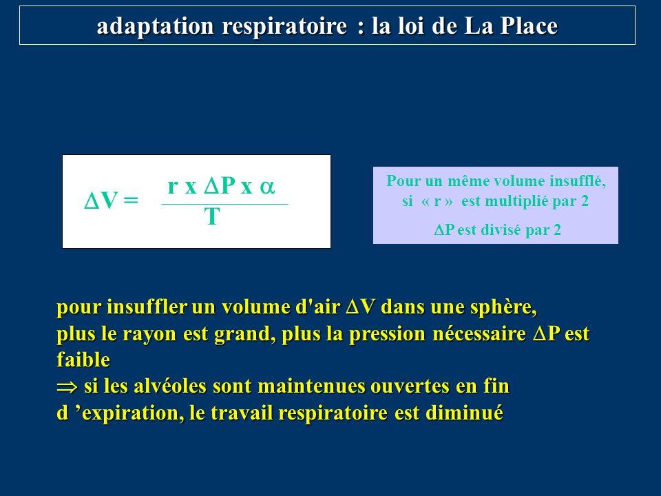 pour insuffler un volume d'air V dans une sphère, plus le rayon est grand, plus la pression nécessaire P est faible si les alvéoles sont maintenues ou