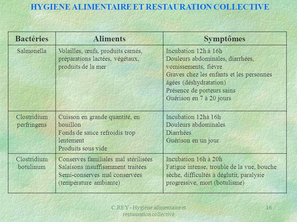 C.REY - Hygiène alimentaire et restauration collective 17 BactériesAlimentsSymptômes Staphylococcus aureus Produits fortement manipulés, produits carnés, desserts à base dœufs et de lait, plats cuisinés à lavance, produits réchauffés lentement ou insuffisamment Incubation 30 min à 2h Vomissements en fusée, diarrhées, perte de connaissance Graves chez les enfants, les personnes âgées et les malades (déshydratation) Guérison en 6 heures Bacillus cereus Lait et produits laitiers Poudre de lait, dœufs Farine, poivre, épices Incubation 1 à 16 h Nausées, vomissements, douleurs abdominales Diarrhées certaines fois ListeriaGraines germées, légumes 4 ème gamme, viandes et produits carnés, lait et produits à base de lait cru, charcuterie et poisson fumé Incubation 7 à 40 jours Avortement ou infection du nouveau-né avec mortalité très fréquente, méningites, encéphalites, septicémies parfois mortelles Très dangereux pour les enfants, les femmes enceintes, les personnes âgées et les malades (sida, cancer, diabète…) HYGIENE ALIMENTAIRE ET RESTAURATION COLLECTIVE