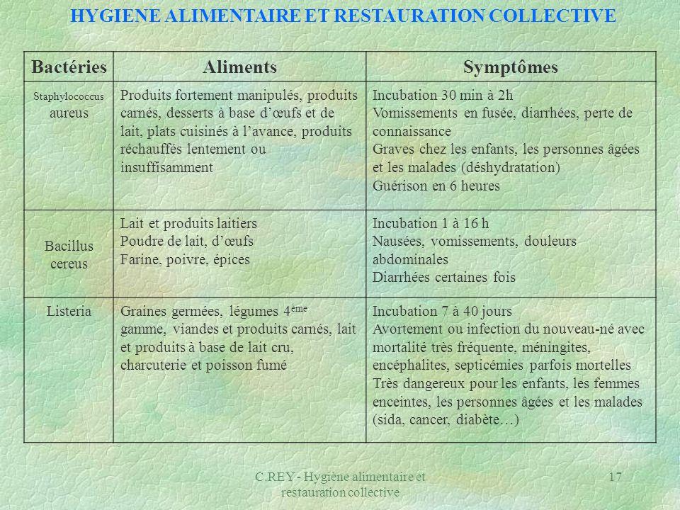 C.REY - Hygiène alimentaire et restauration collective 17 BactériesAlimentsSymptômes Staphylococcus aureus Produits fortement manipulés, produits carn