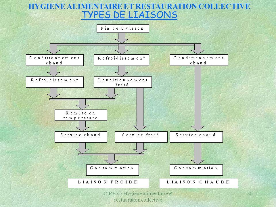 C.REY - Hygiène alimentaire et restauration collective 20 TYPES DE LIAISONS HYGIENE ALIMENTAIRE ET RESTAURATION COLLECTIVE