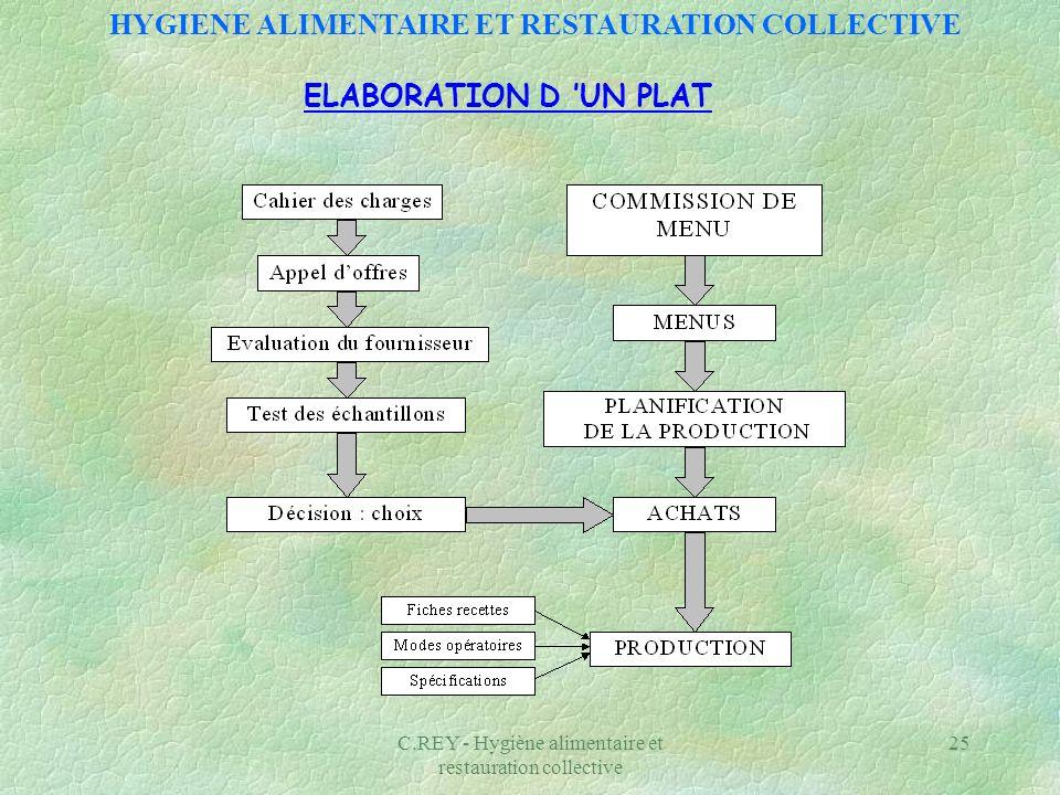C.REY - Hygiène alimentaire et restauration collective 25 ELABORATION D UN PLAT HYGIENE ALIMENTAIRE ET RESTAURATION COLLECTIVE